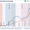 Debt-GDP-President-111717-a94e0f5f9611678d9ba650760b6e2631643edb87