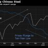 china exports vs iron pri-c18de1f7c00ddcd63a4713aaefc9d7940006367a