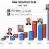 Dow-Fueled-By-Debt1-460x3-0a3a364882c74e6f0b38b3c7621d4ee04f9e58a5