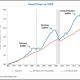 asset-prices-GDP-7826c63b7ba96658fcdc1f605451db35a273dbd3